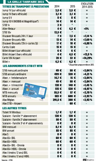 voici les tarifs 2015 de la stib et des tec infographie la libre. Black Bedroom Furniture Sets. Home Design Ideas
