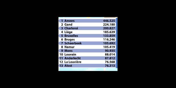 Les cent noms les plus courants en Belgique - La DH