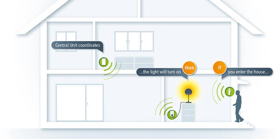 Test du Devolo Home center, connecter votre maison simplement