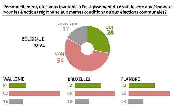 les belges sont largement oppos s au droit de vote des trangers aux r gionales. Black Bedroom Furniture Sets. Home Design Ideas