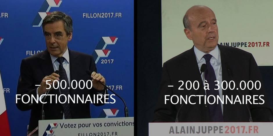 Un nouveau sondage donne François Fillon largement vainqueur