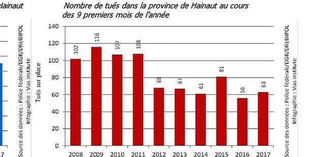 Les routes du Hainaut sont les plus meurtrières du pays - La DH